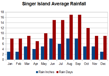 Average Singer Island rainfall