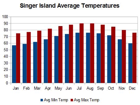 Singer Island temperatures